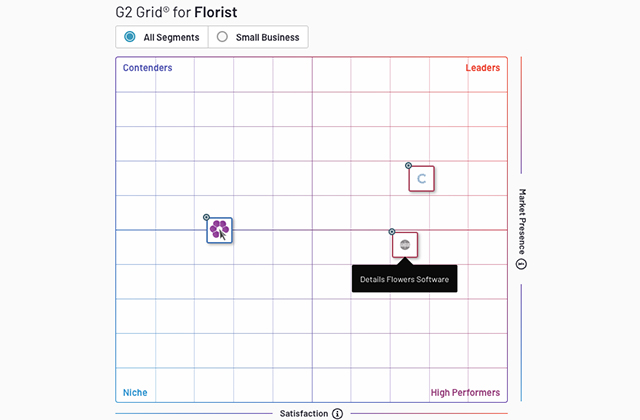 Details Flowers vs Curate Florist Software Review